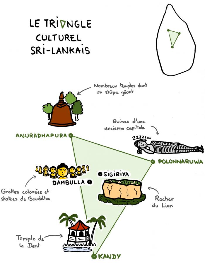 Dessin : le Triangle Culturel du Sri Lanka