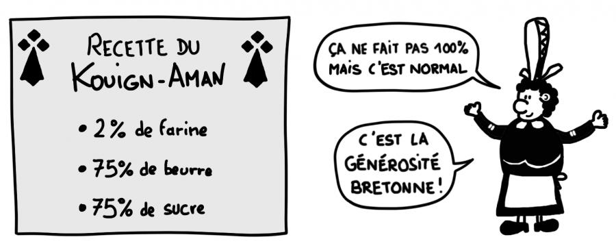 Recette du Kouign-Amann