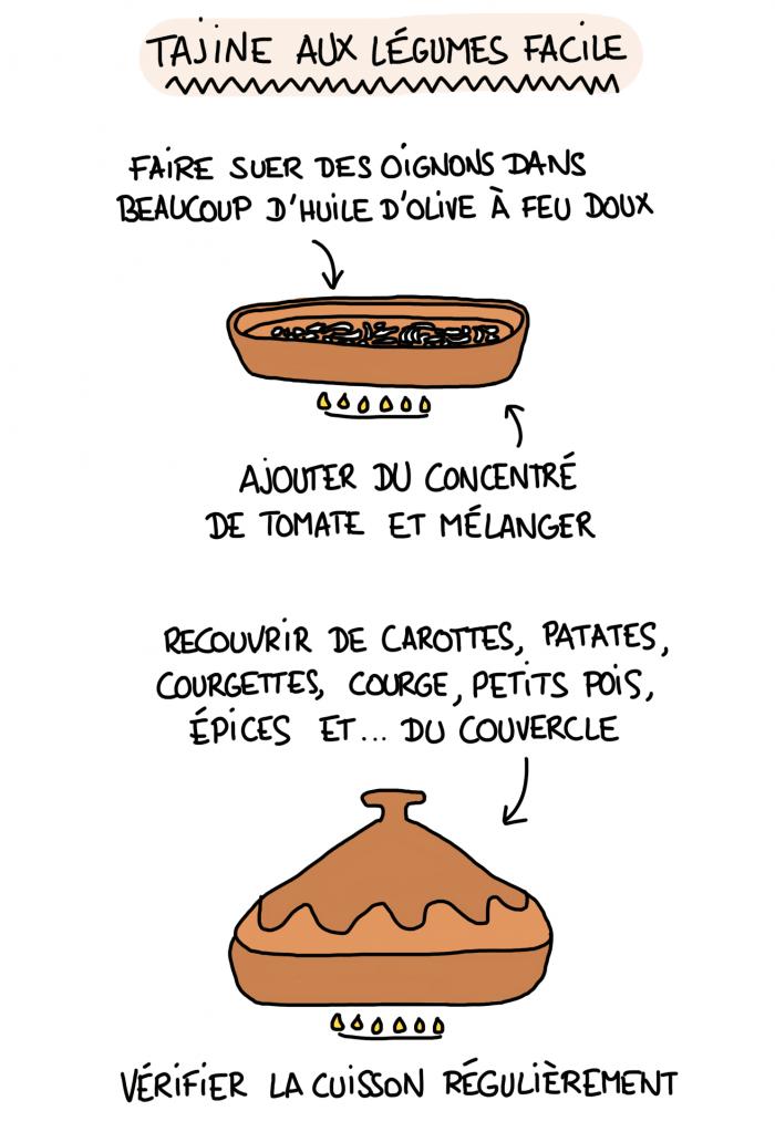 Dessin : recette tajine de légumes