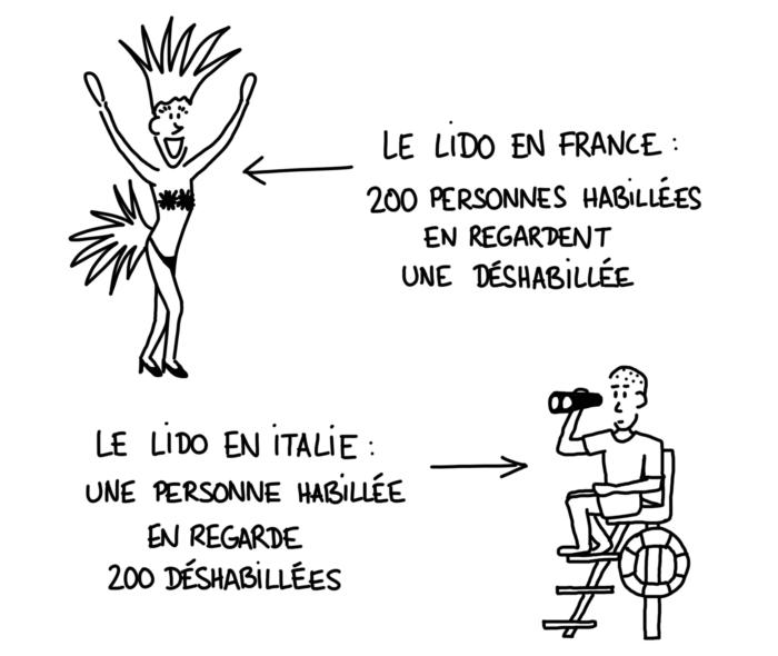 Dessin : comparaison du lido en France et en Italie