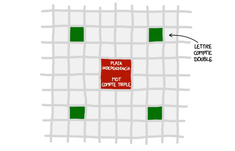 Dessin : le centre-ville de Mendoza ressemble au Scrabble
